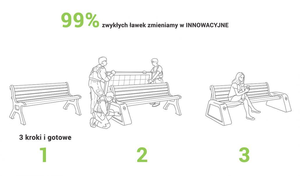 Zwykłe ławki zmieniamy w solarne - Zielona modułowa ławka Smartta